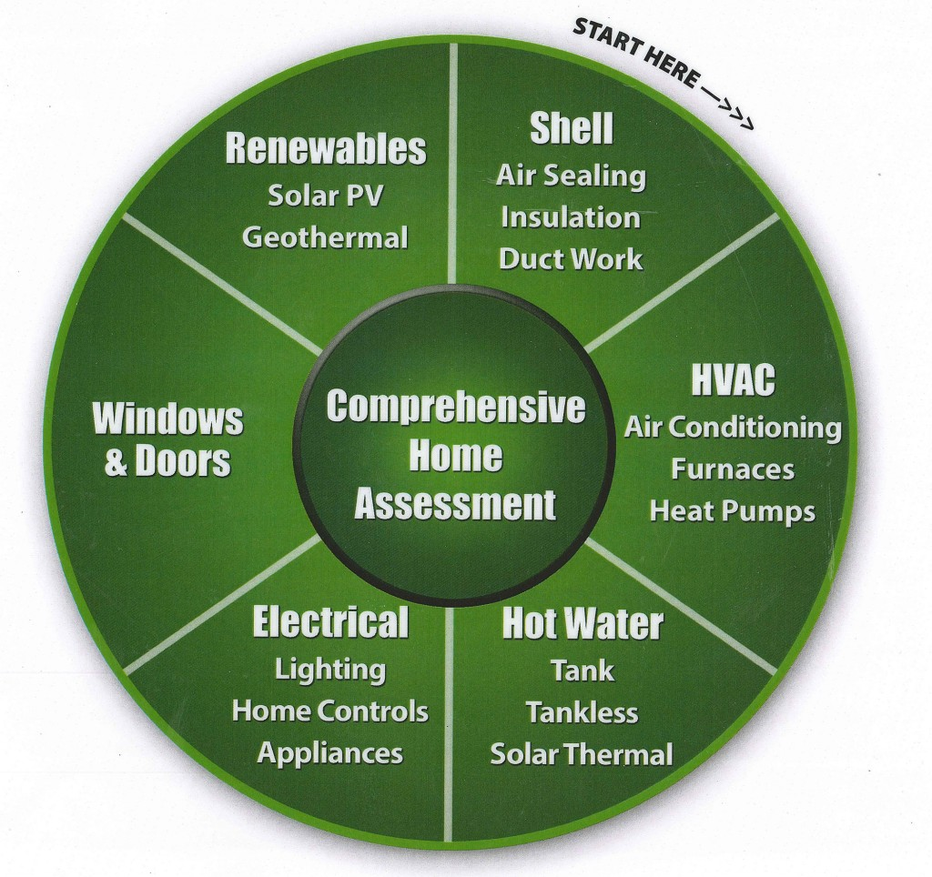 Recommended order of home improvement by the US Department of Energy
